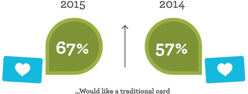 Schema Carta fedeltà fisica o Fidelity Card Virtuale