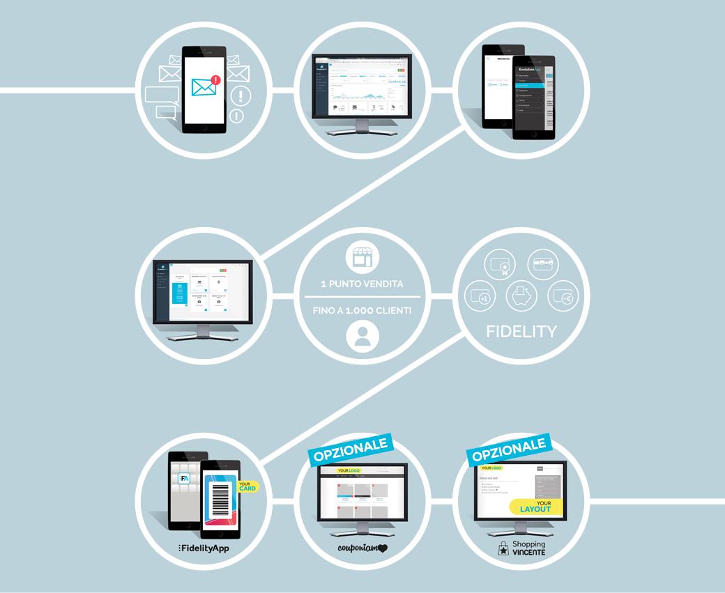 composizione negozio smartapp software fidelity card virtuali