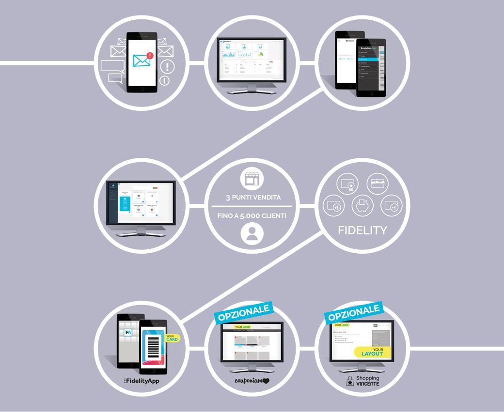composizione multi-negozio app software fidelity card virtuali